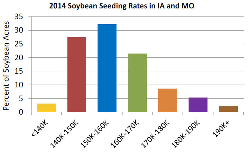 2014 Soybean Seeding Rates in the northern U.S.