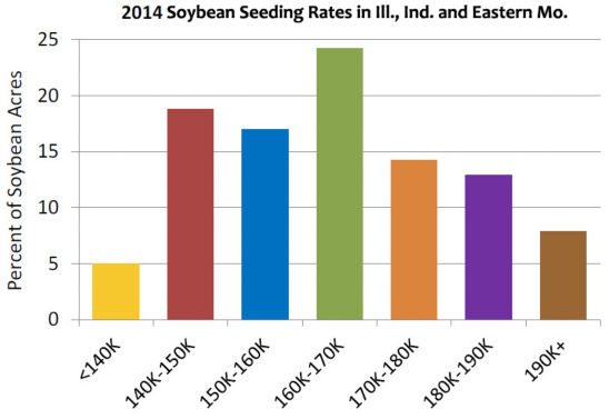 2014 Soybean Seeding Rates in Ill., Ind., and eastern Missouri.
