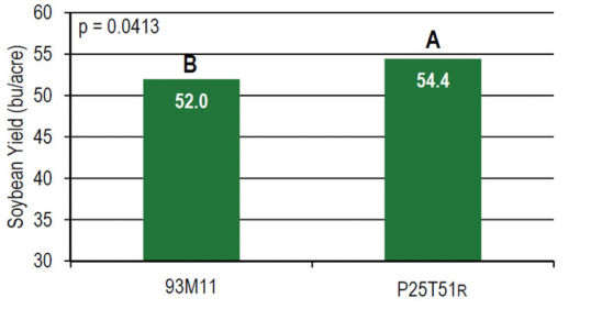 Average yield of Pioneer® variety 93M11 (R) and Pioneer® variety P25T51R (R).