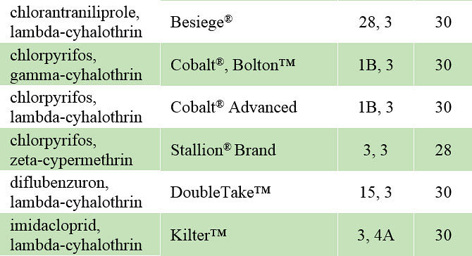 This table lists insecticides labeled for stink bug control in soybeans.