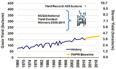 Average U.S. corn grain and stover yields and recent NCGA contest-winning yields.