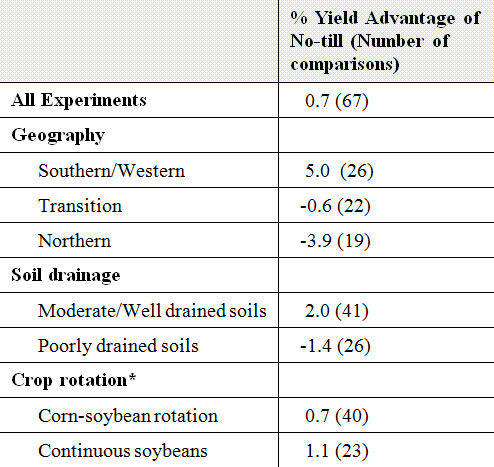 Soybean yield advantage of no-till over conventional tillage.