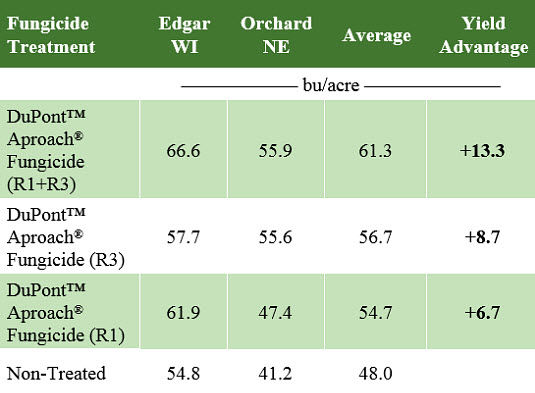 Table showing soybean yield associated with DuPont™ Aproach® fungicide treatments in on-farm trials with heavy white mold pressure in Wisconsin and Nebraska in 2017.