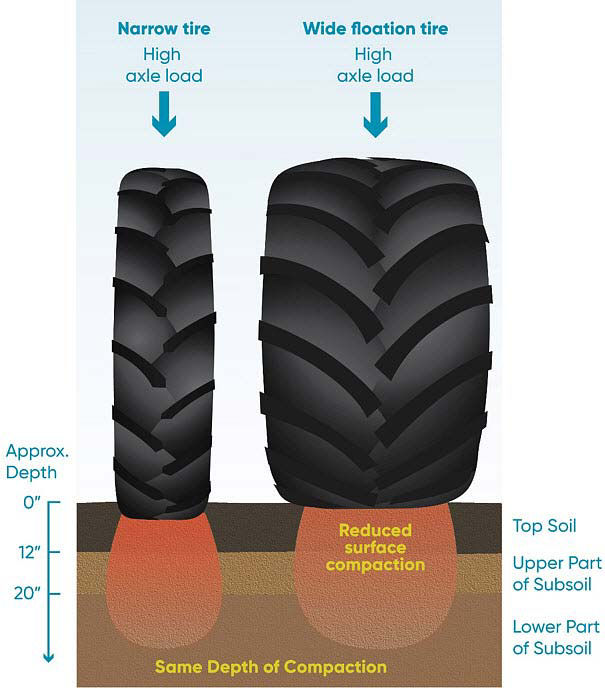 Illustration comparing soil compaction depth from narrow and wide tires with the same high axle loads.