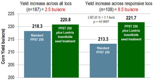 Yield advantage of PPST 250 plus Lumivia insecticide seed treatment over PPST 250 in 2013, 2014 & 2015 DuPont Pioneer research and on-farm trials.