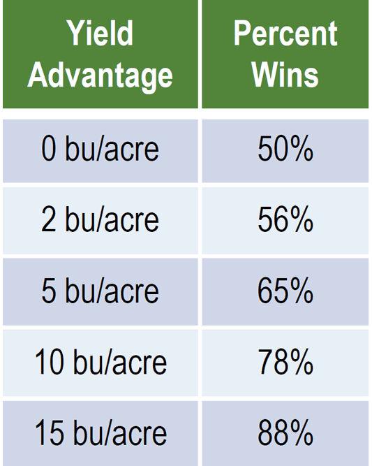 Yield advantage/percent wins.