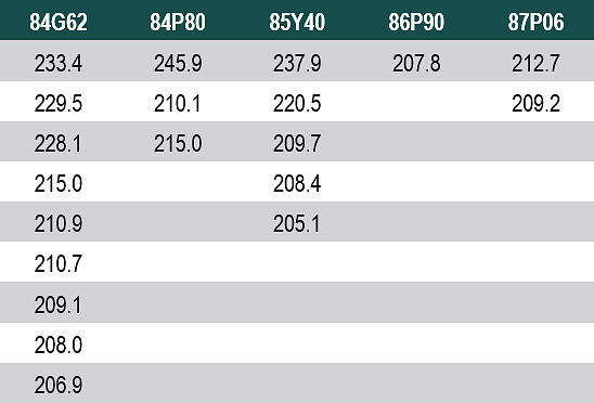 Table listing yields above 200 bu/acre attained with Pioneer® brand sorghum hybrids in the NSP Yield Contest, 2012-2017.