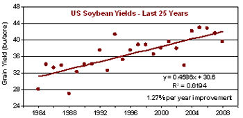 U.S. average soybean yields, 1984-2008.