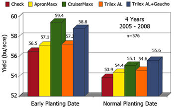 Chart: Average grain yield by treatment and planting date for all locations