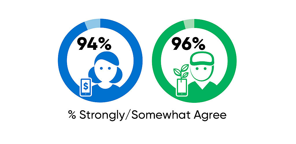 Graphic showing that 94% of consumers and 96% of farmers surveyed strongly believe that their futures are connected.