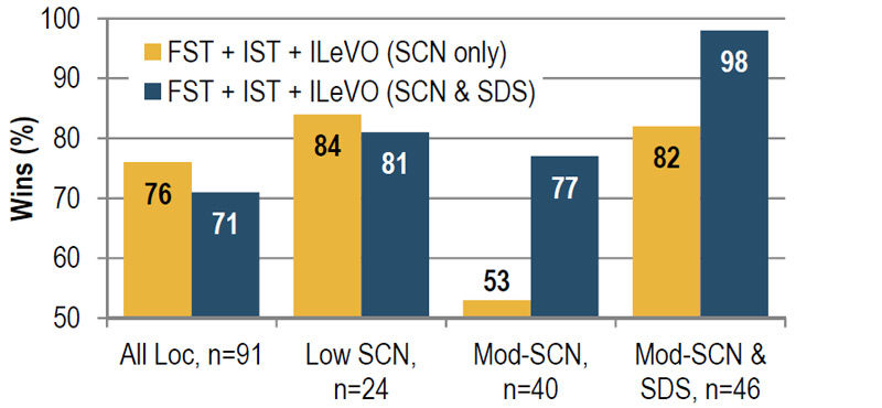 ILeVO fungicide/nematicide seed treatment performance in SCN and SDS environments - percent wins over the base FST + IST.