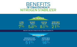Benefits of nitrogen stabilizers graphic