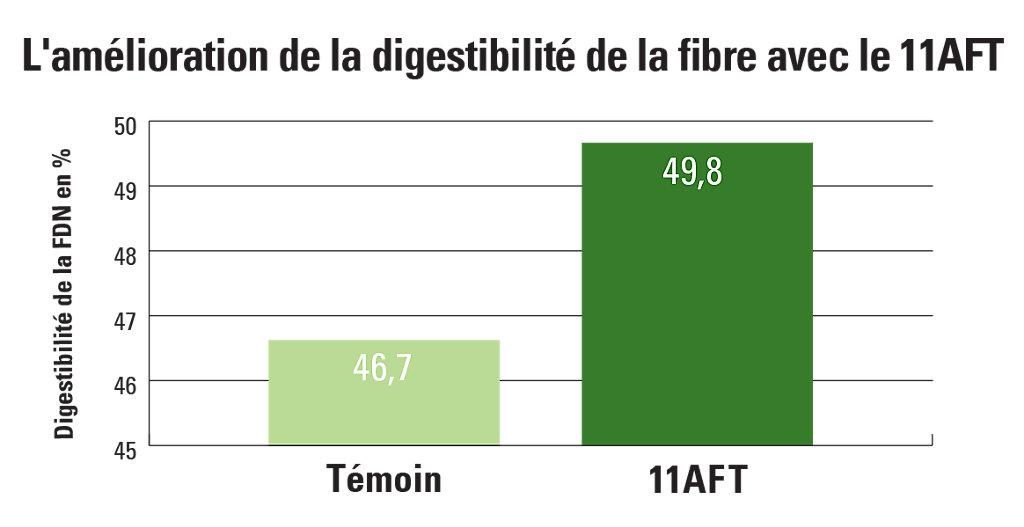 11AFT Fiber Digestibility Improvement Chart
