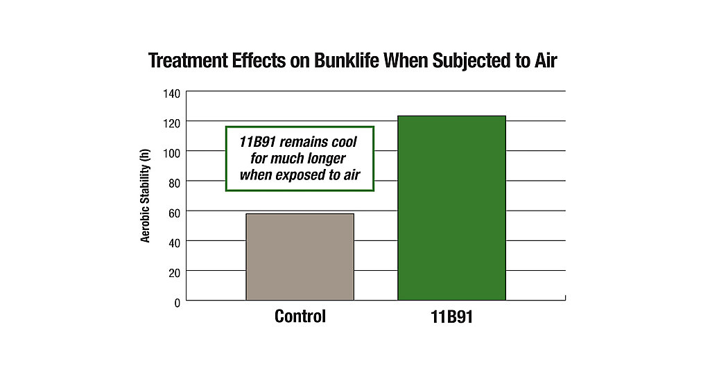11B91 Treatment Effects on Bunklife Chart