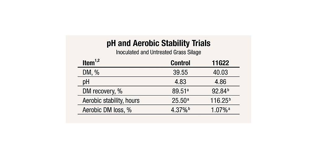 11G22 pH and Aerobic Stability Trials Chart