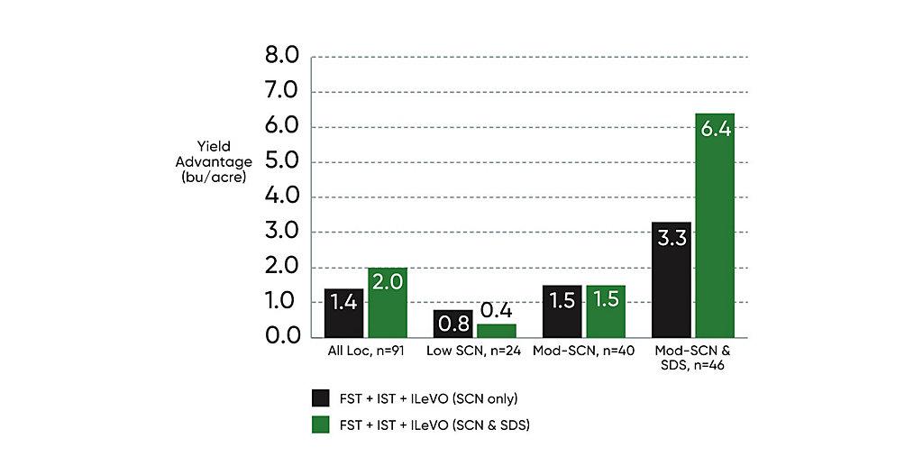 ILeVO fungicide treatment comparison