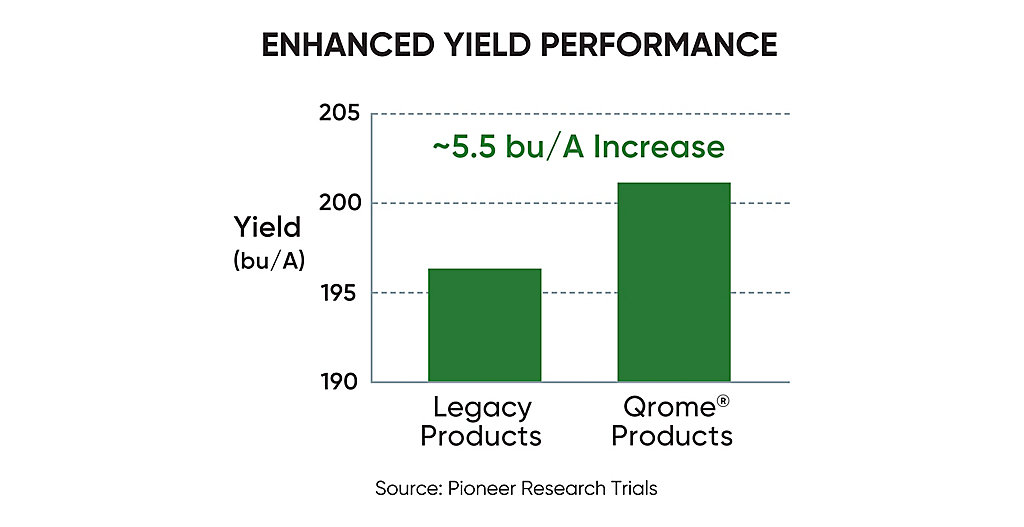 Qrome® Enhanced Yield Performance chart