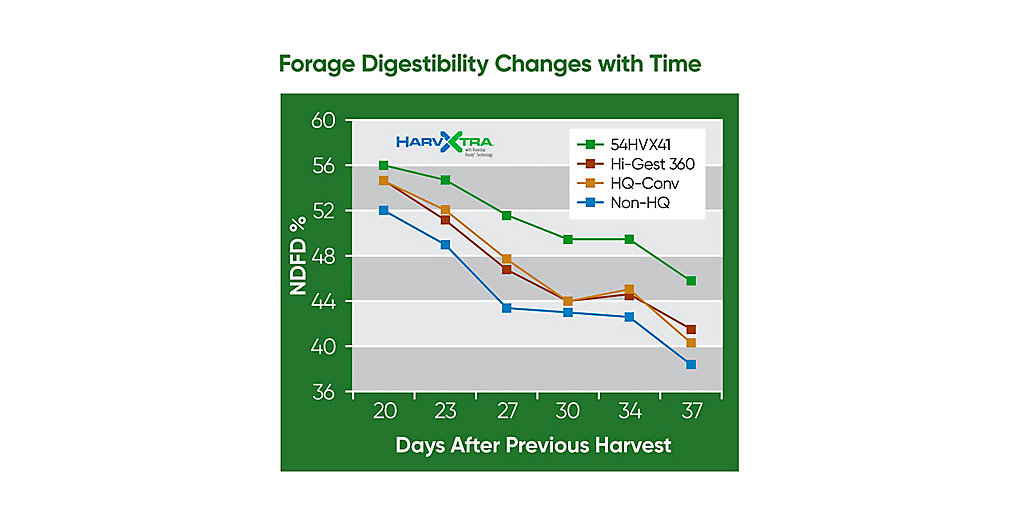 HarvXtra® Forage Digestibility Changes Graph