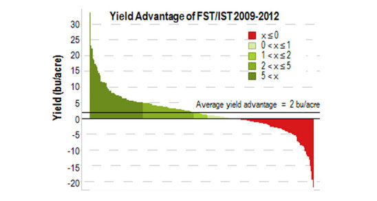 PPST with EverGol Energey Yield Advantage vs. Non-Treated.