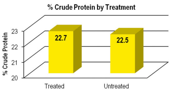 Chart: % Crude Protein by Treatment