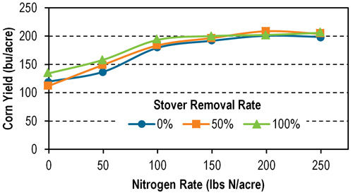 Average (2010-2015) corn grain yield in Arlington, Wis., as influenced by nitrogen application rate and stover removal rate.