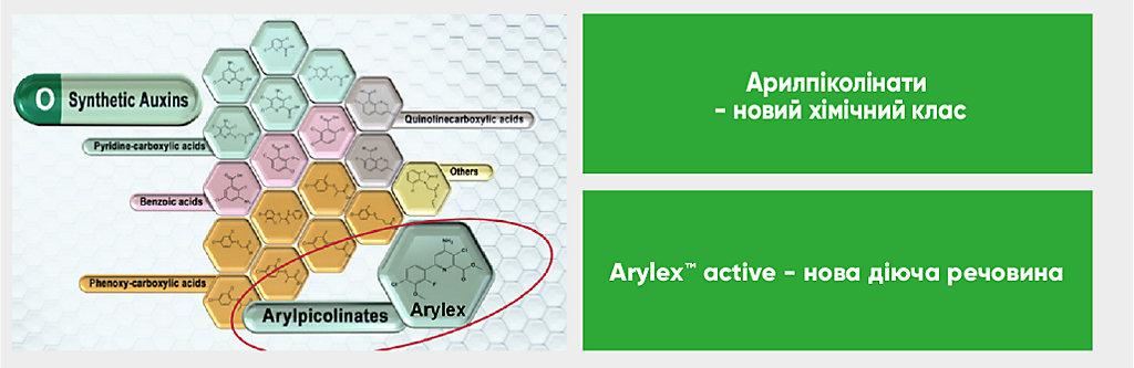 Про Arylex™ active