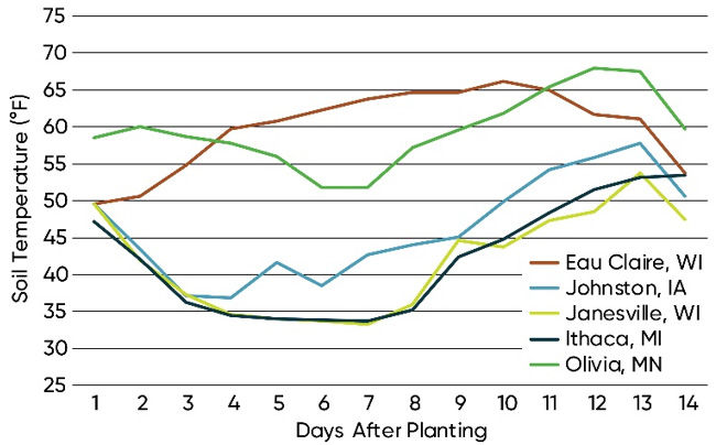 Chart showing average late-April soil temperatures recorded at 2-inch depth at several stress emergence testing locations.
