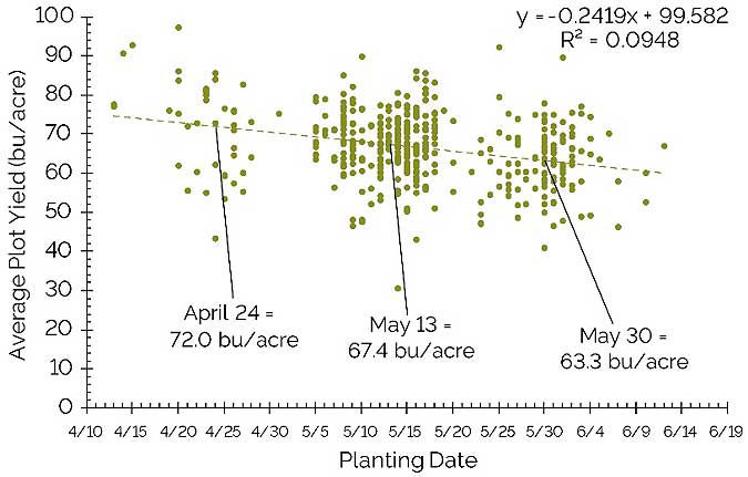 This chart shows average plot location yield by planting date from 455 on-farm soybean research locations in Iowa, Illinois, and Indiana in 2017.