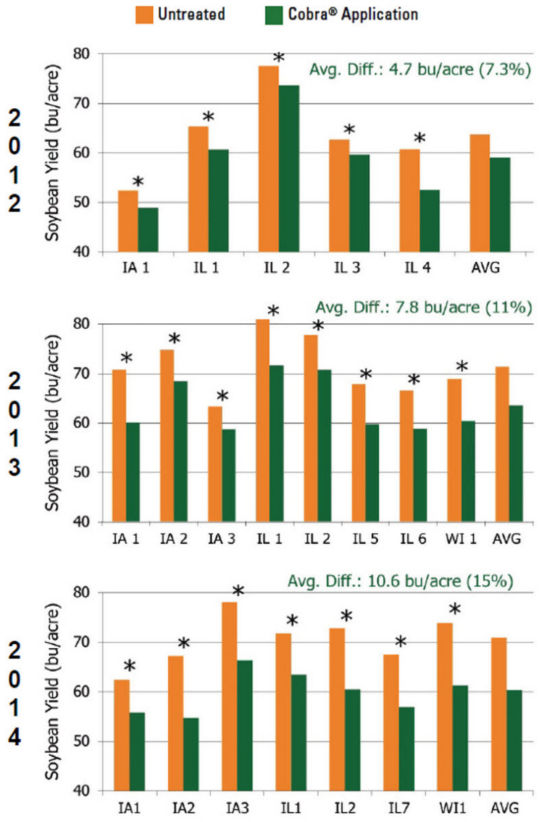 Untreated check vs. Cobra-treated plots in Iowa, Illinois and Wisconsin.