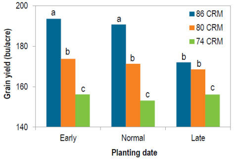 Corn grain yield in 2014 and 2015 at Crookston, MN as affected by planting date for 3 hybrids of differing comparative relative maturity (CRM).