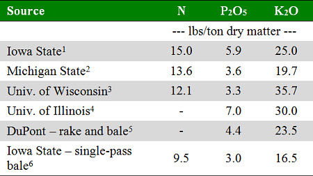 Estimates of the nutrient content of corn stover.