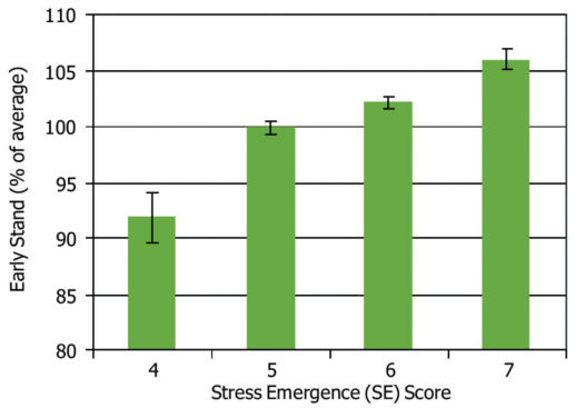 Relationship between early stand and stress emergence scores in stressful, high-residue locations in a two-year study.