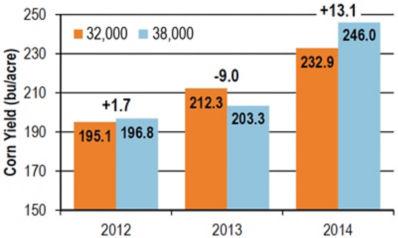 Chart: Plant population effect on corn yield, 2012-2014.