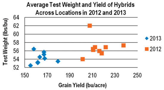Chart: Average Test Weight and Yield