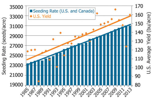 Average corn seeding rates reported by growers in the U.S. and Canada (Pioneer Brand Concentration Survey, 2013) and average U.S. corn yields (USDA/NASS).