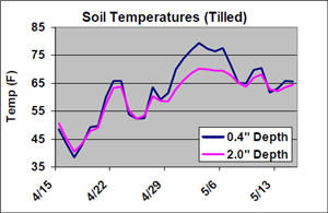 Soil temperatures at different planting depths in tilled environments.