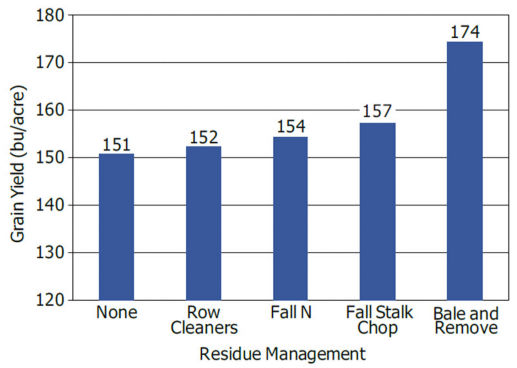 Effects of residue management on yield for no-till continuous corn.