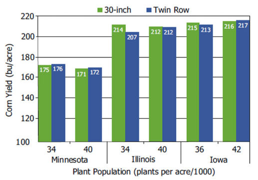 Corn yield in 30-inch rows and twin rows by plant populations included in Pioneer studies conducted in Minnesota, Illinois and Iowa.
