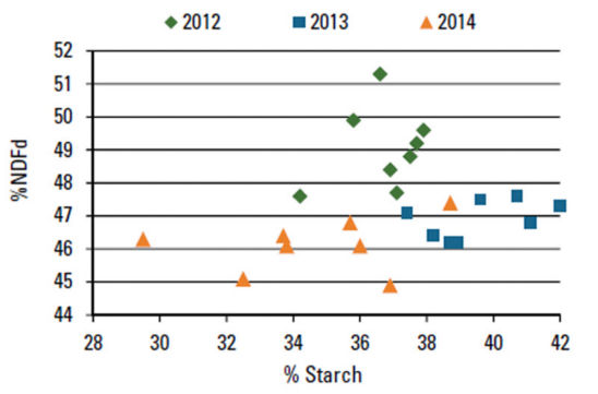 Chart: NDFd and starch percentages among selected silage hybrids, 2012 to 2014.