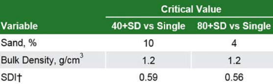 Table showing critical soil or weather values where larger values were associated with greater corn yield for split-N applications and smaller values were associated with greater corn yield for single N applications.