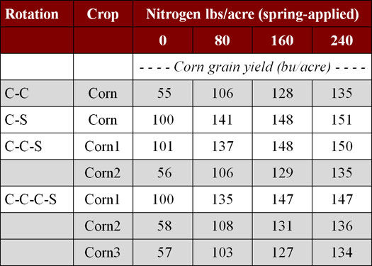 Effect of crop rotation and nitrogen rate on average corn yields.