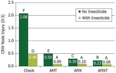 Average corn rootworm injury (NIS scores) observed with AMT, AMX, and AMXT products with and without a soil-applied insecticide in 4 small-plot trials with high corn rootworm pressure in 2014.