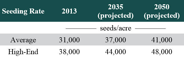Table listing current average and high-end seeding rates and projected rates for 2035 and 2050 based on current trends.