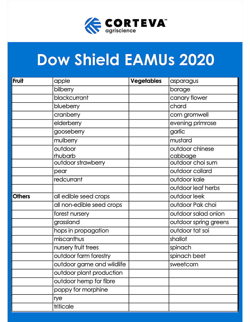 Dow shield table