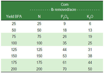 Nutrients removed at various corn yields.
