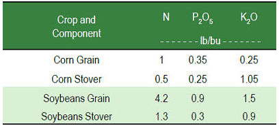Soil nutrient removal by corn and soybeans.
