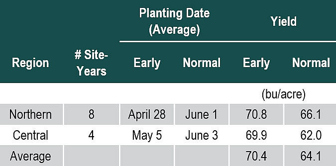 This table lists average soybean yield with early and normal planting dates in Northern and Central Illinois trials.