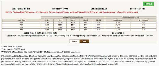 Planting Rate Estimator from Pioneer - Water-Limited Sites