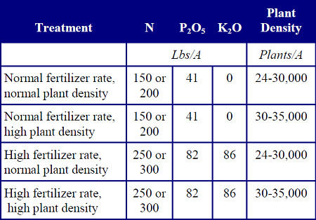 This is a table showing fertility and plant density treatments at three experimental locations in 2003.