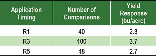 Fungicide application timing yield response